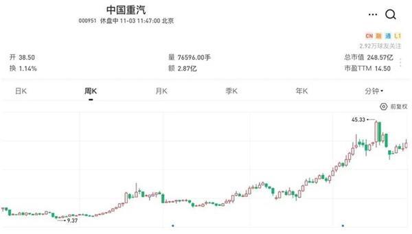 中國重汽股價周線圖